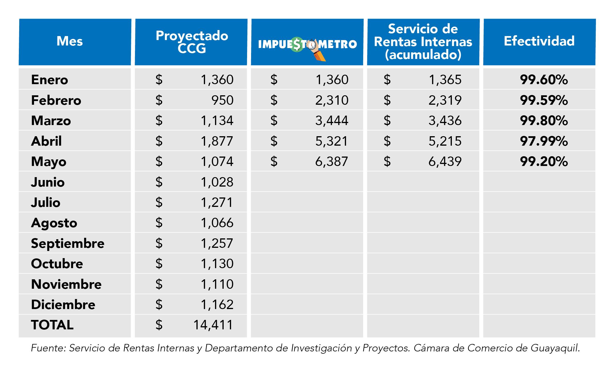 Tabla Impuestometro_mayo